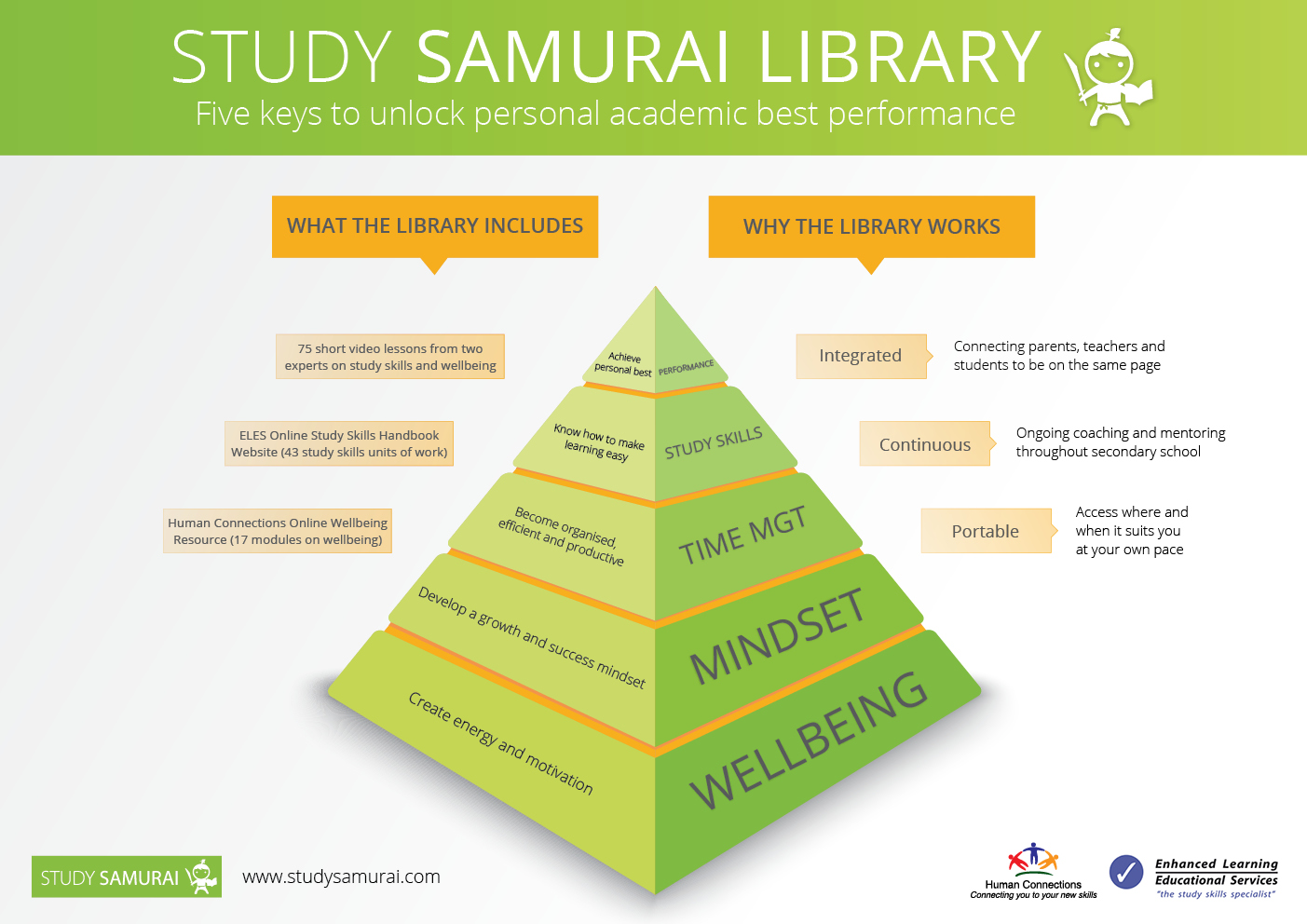 The Study Samurai Program